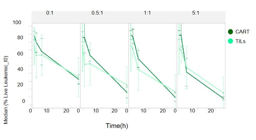 Figure 2. TILs Kill Similarly To CART