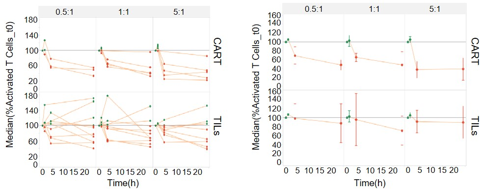 Figure 3. Comparative Killing Activity Analysis Of Activated T Cells