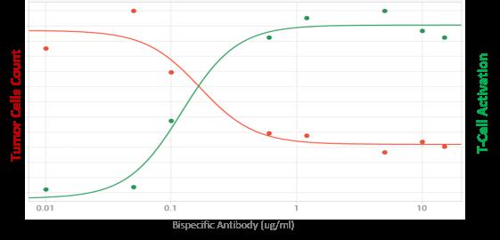 Graf Bispecific